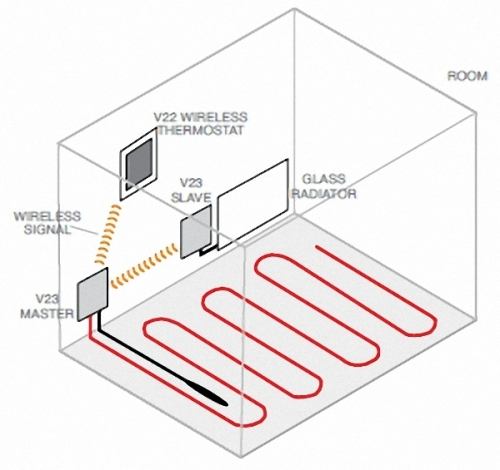 Slave-set Up thermostats for Underfloor Heating Connections