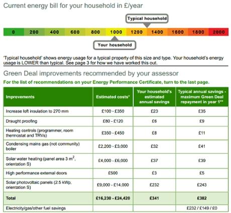 Green Deal Assesment