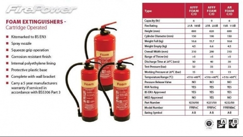 Cartridge Operated Foam Fire Extinguishers